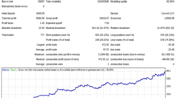 Forex Bubbly Price Action Robot