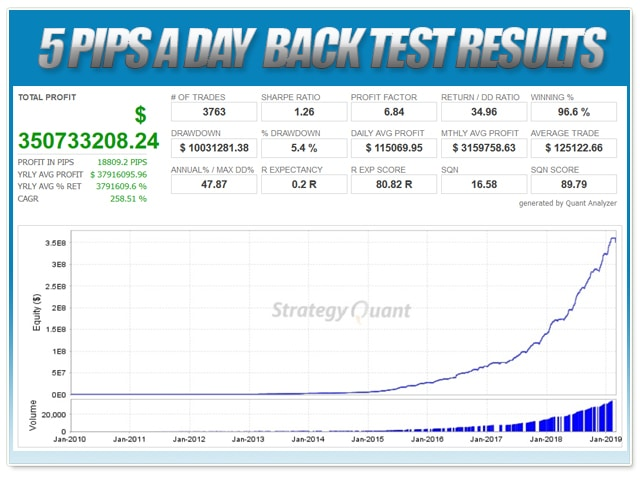Forex 5 pips a day PRO version Robot