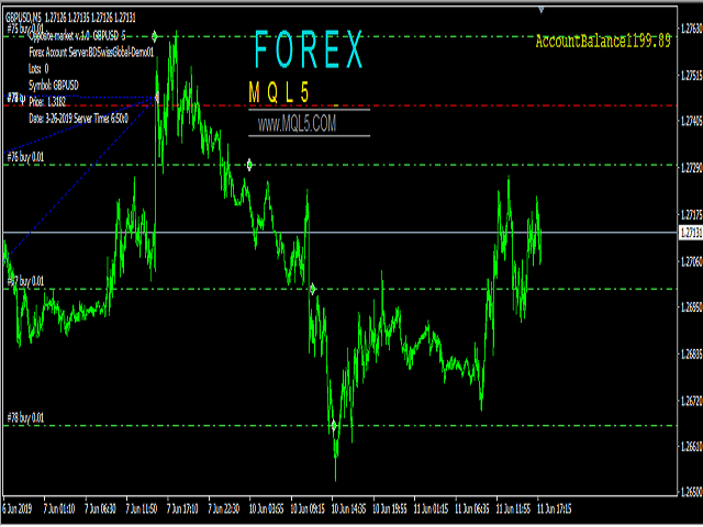 0.10 lot forex