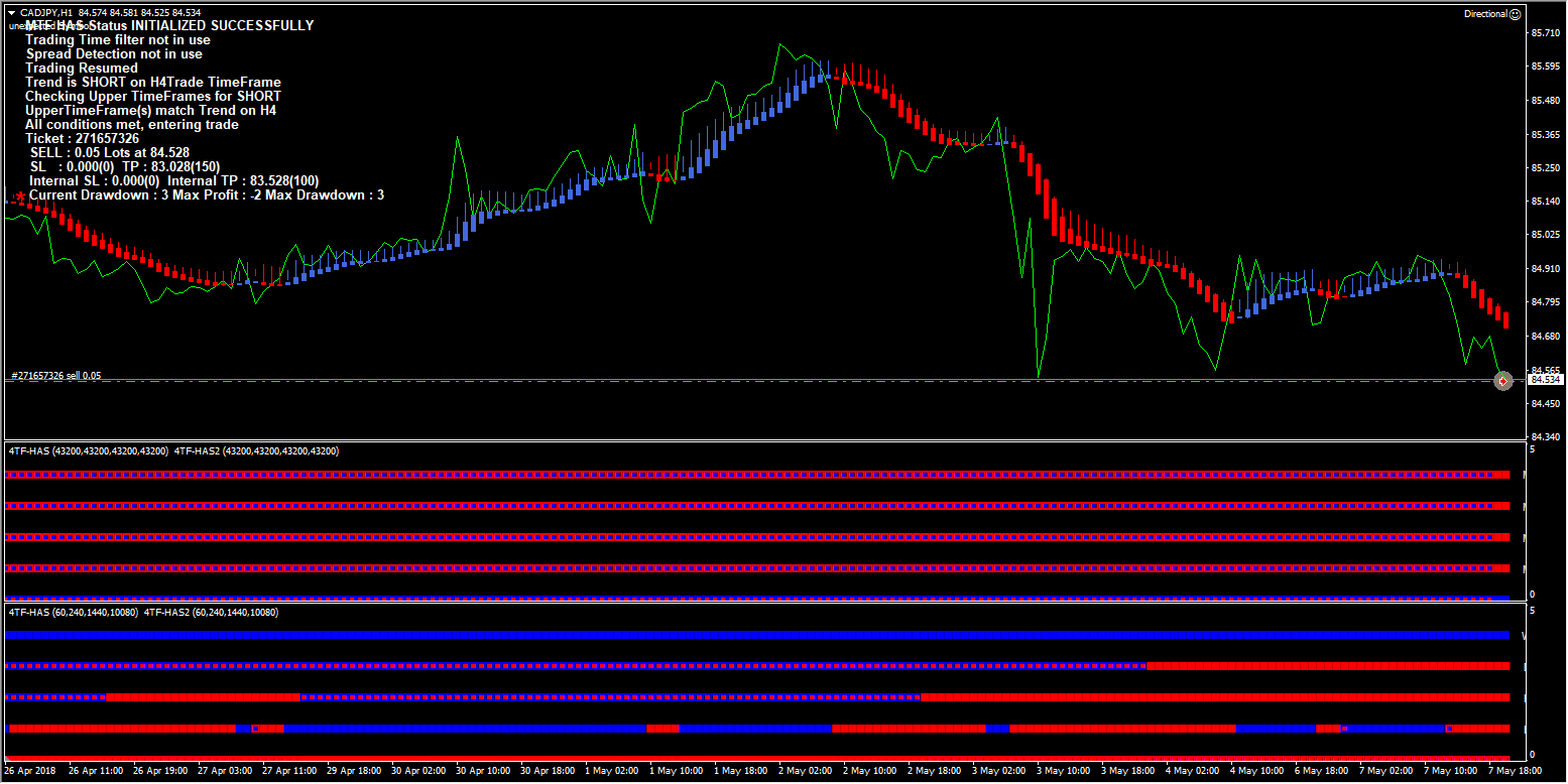 Forex Directional Trading Robot