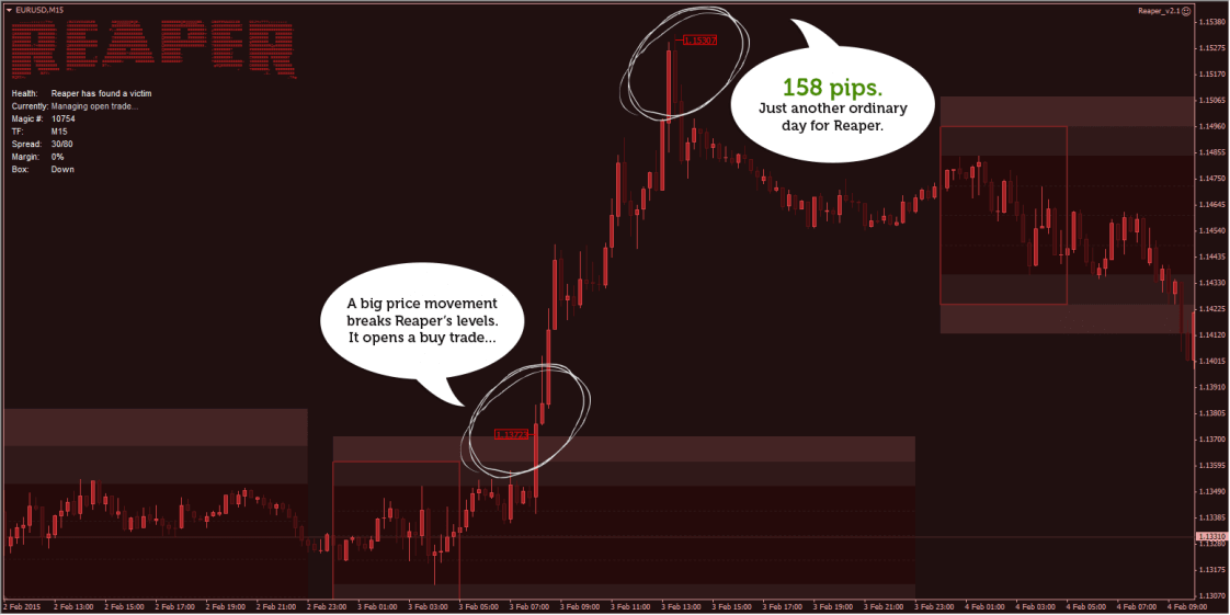 Forex Reaper Trading Robot